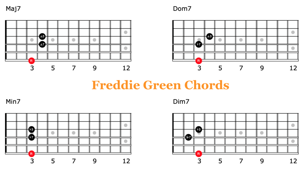 Freddie Green Chords Cover