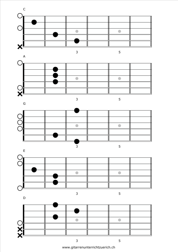 CAGED Basic Chords