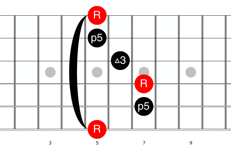 A Major Barre Chord Guitar