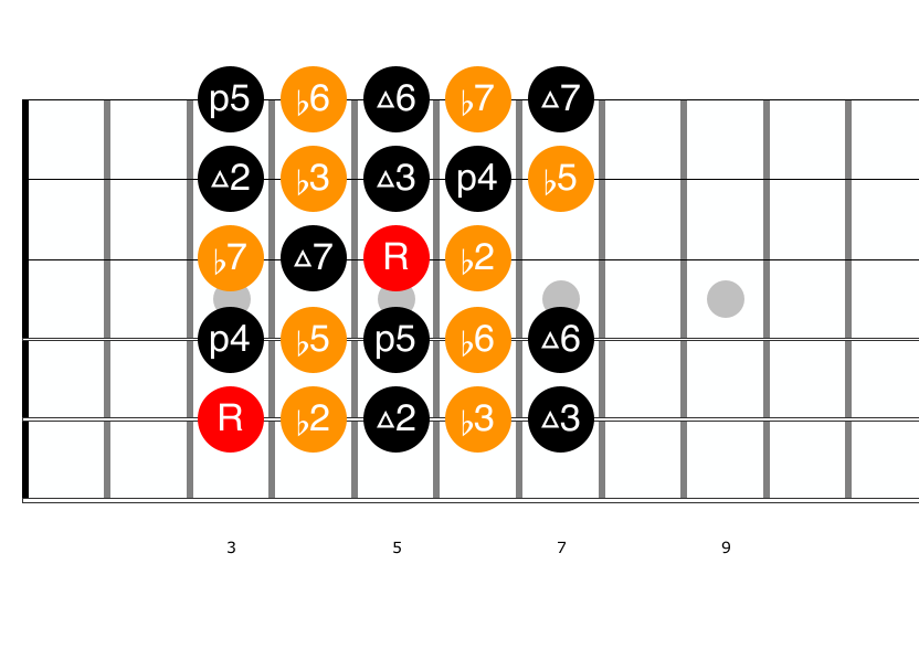 Chromatic Scale Guitar