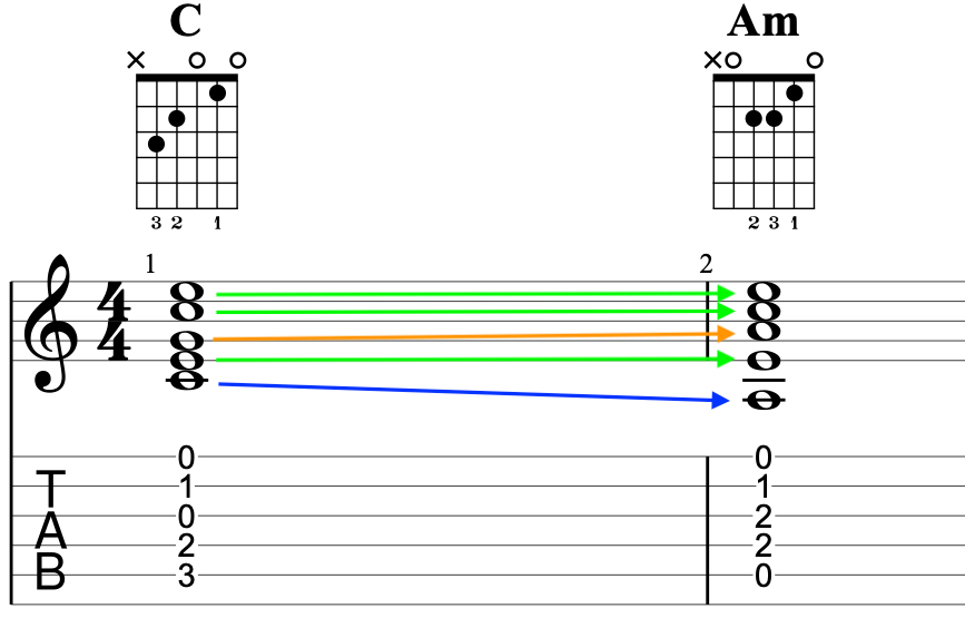 Voice Leading C and Am Open String Chords